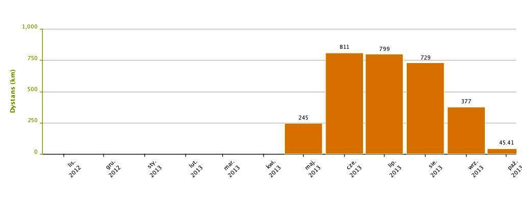 Endomondo wykres
