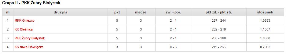 tabela turnieju 2